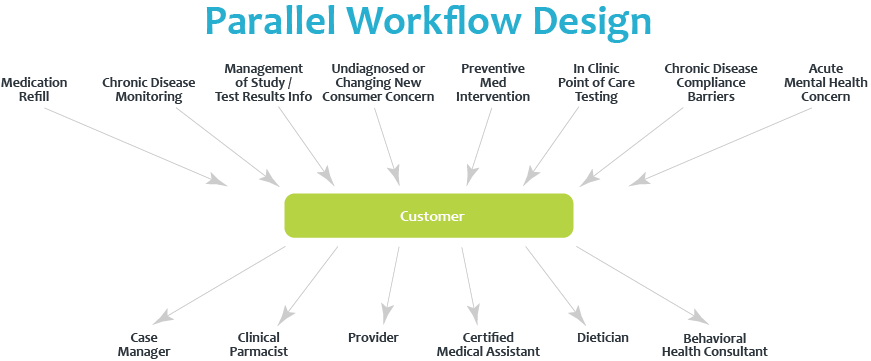 Parallel Workflow Design Graphic