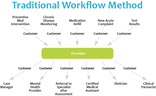 Integrated Care Team FAQs - Traditonal Workflow Method Graphic