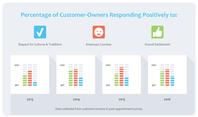 Customer-Owner Responses